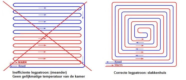 vloerverwarming zelf aanleggen vloerverwarmingbe