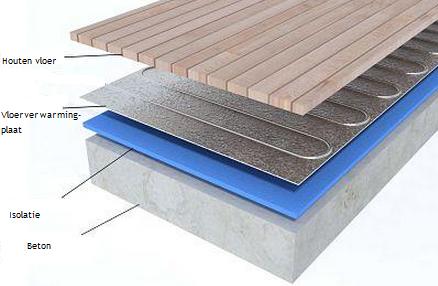 Vloerverwarming Badkamer Aanleggen : Vloerverwarming isolatie vloer verwarming be
